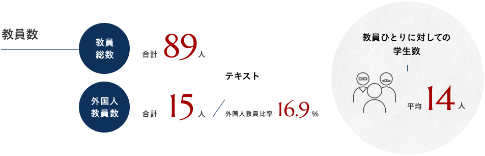 教員数 教員総数 合計89人 外国人教員数 合計15人 外国人教員比率 16.9% 学生ひとりに対しての教員数 平均14人